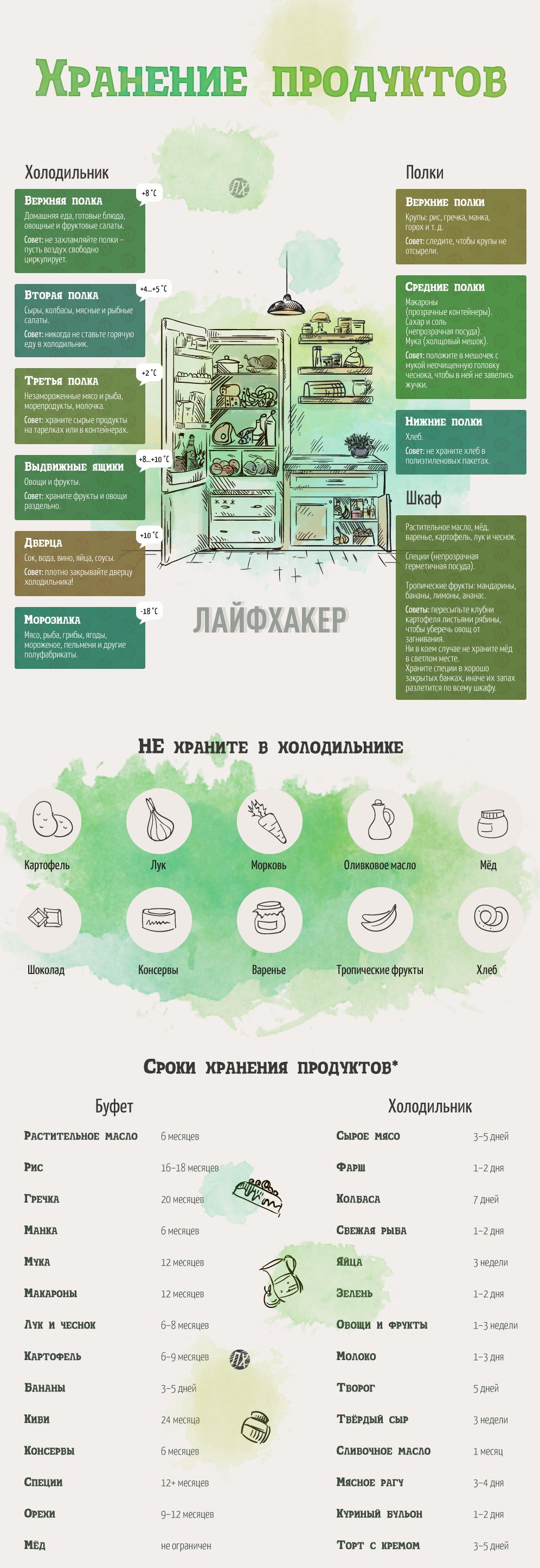 hranenie-produktov-4