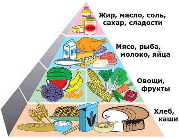 Яндекс способ похудения