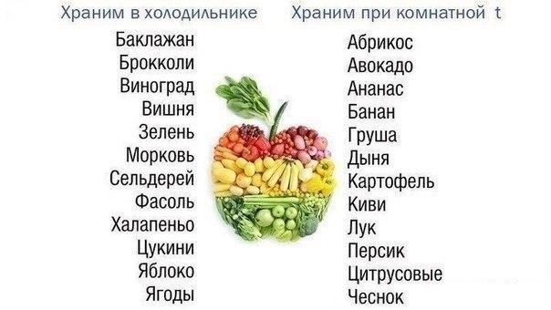 Маленькая, но важная памятка: какие овощи и фрукты нужно хранить в холодильнике, а какие нет