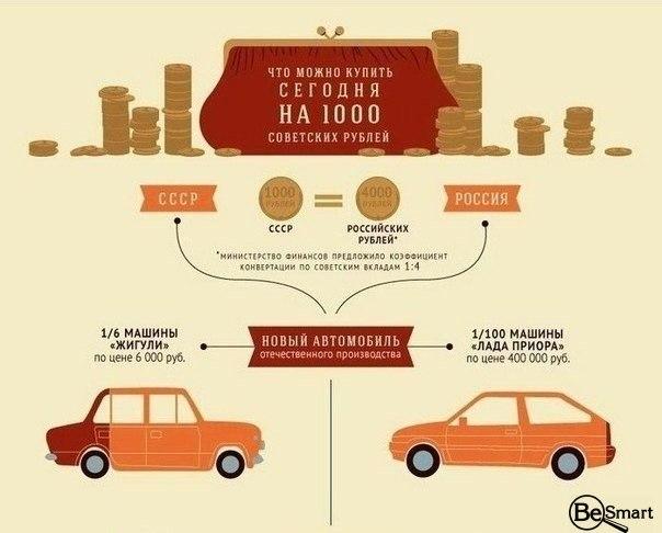разница между советскими ценами и современными