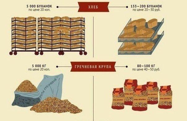 разница между советскими ценами и современными3