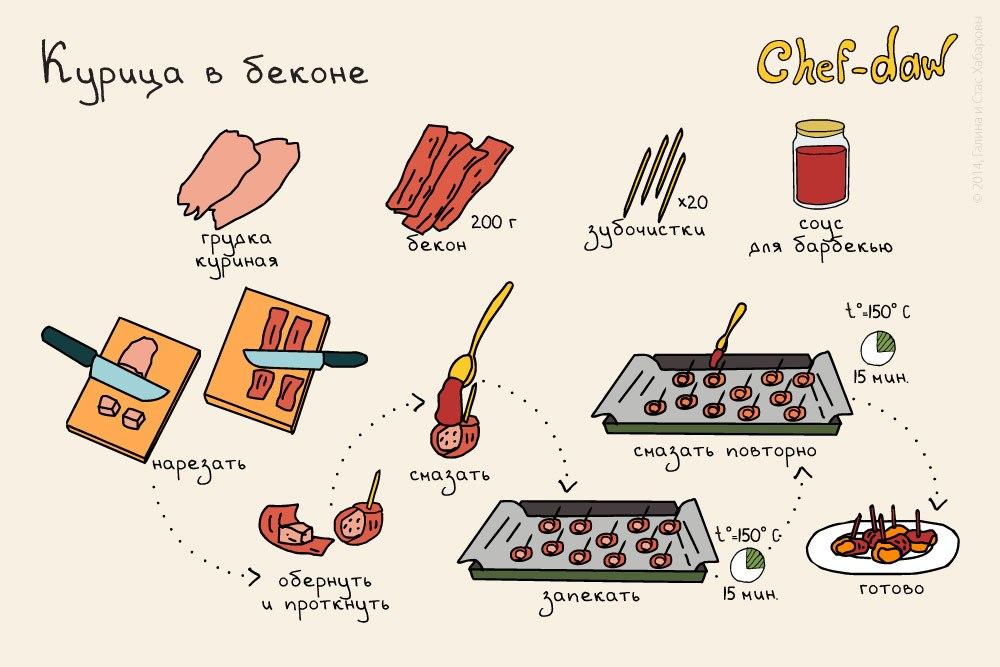 Рецепты для начинающих быстро и легко