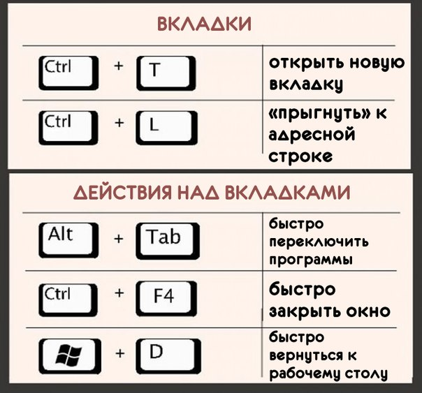 комбинации клавиш на компьютере